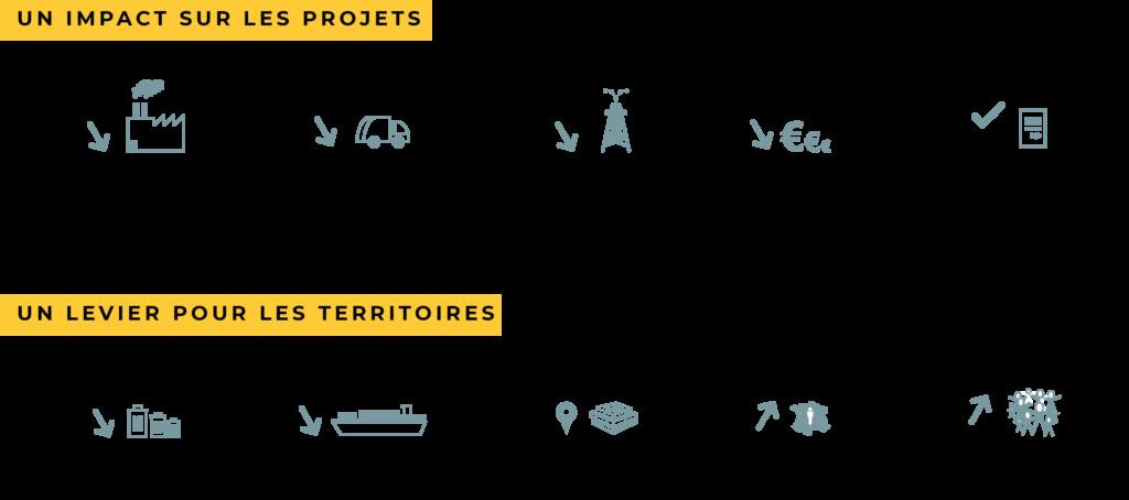 Cycle Up shéma expliquant l'impact du réemploi sur les projets et le levier pour les territoires