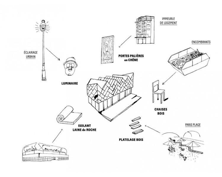 schéma provenant du livre matière grise